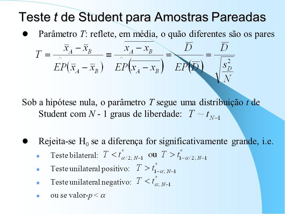 Teste t de Student para Amostras Pareadas Parâmetro T: reflete, em média, o quão diferentes são os pares Sob a hipótese nula, o parâmetro T segue uma distribuição t de Student com N - 1 graus de liberdade: Rejeita-se H 0 se a diferença for significativamente grande, i.e.