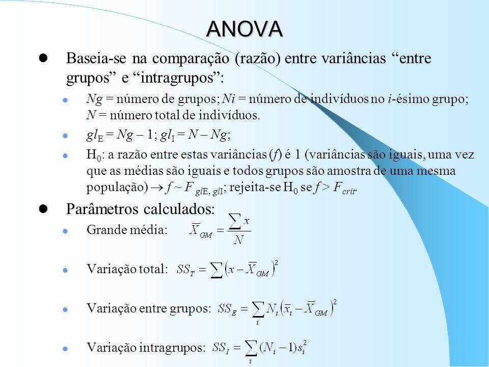 ANOVA Baseia-se na comparação (razão) entre variâncias entre grupos e intragrupos: Ng = número de grupos; Ni = número de indivíduos no i-ésimo grupo; N = número total de indivíduos.
