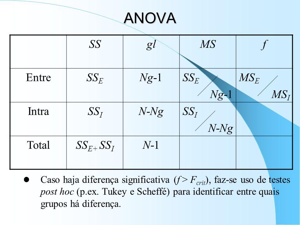 ANOVA Caso haja diferença significativa (f > F crit ), faz-se uso de testes post hoc (p.ex. Tukey e Scheffé) para identificar entre quais grupos há di
