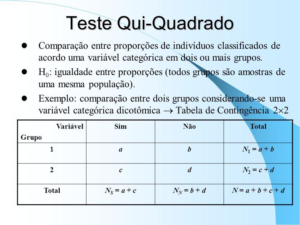 Teste Qui-Quadrado Comparação entre proporções de indivíduos classificados de acordo uma variável categórica em dois ou mais grupos. H 0 : igualdade e