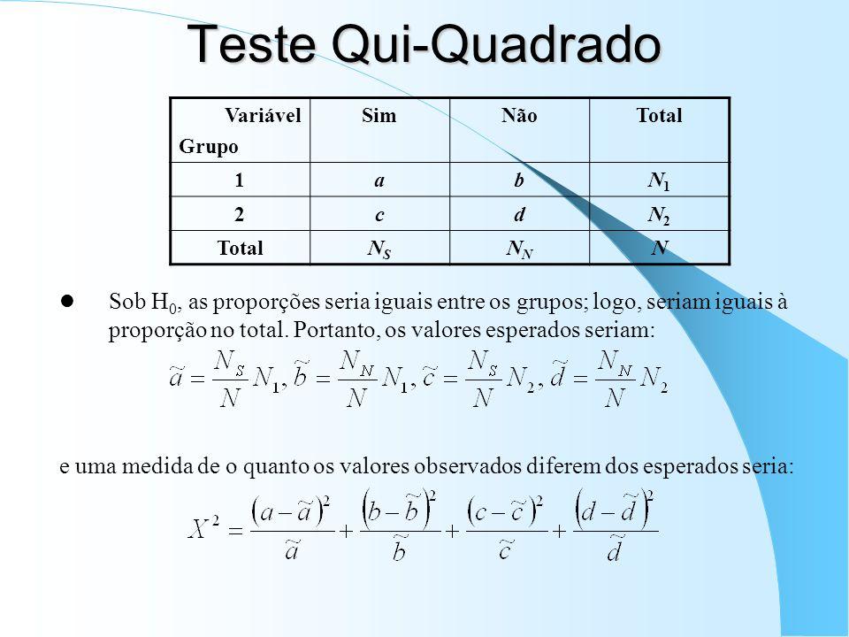 Teste Qui-Quadrado Sob H 0, as proporções seria iguais entre os grupos; logo, seriam iguais à proporção no total. Portanto, os valores esperados seria