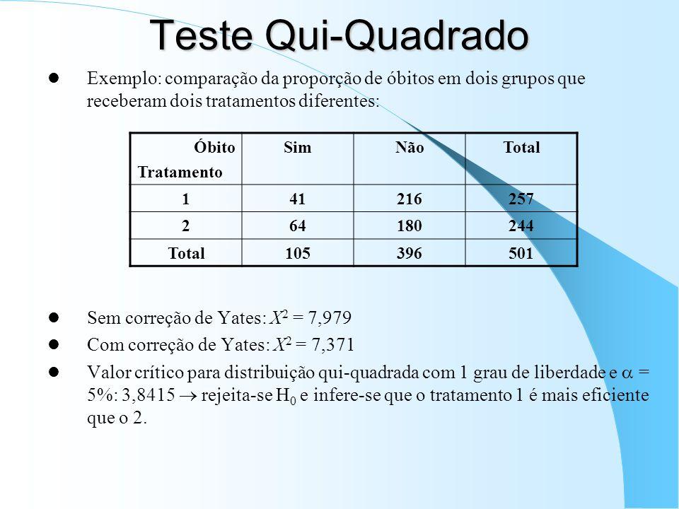 Teste Qui-Quadrado Exemplo: comparação da proporção de óbitos em dois grupos que receberam dois tratamentos diferentes: Sem correção de Yates: X 2 = 7,979 Com correção de Yates: X 2 = 7,371 Valor crítico para distribuição qui-quadrada com 1 grau de liberdade e = 5%: 3,8415 rejeita-se H 0 e infere-se que o tratamento 1 é mais eficiente que o 2.