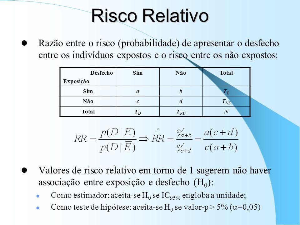 Risco Relativo Razão entre o risco (probabilidade) de apresentar o desfecho entre os indivíduos expostos e o risco entre os não expostos: Valores de risco relativo em torno de 1 sugerem não haver associação entre exposição e desfecho (H 0 ): Como estimador: aceita-se H 0 se IC 95% engloba a unidade; Como teste de hipótese: aceita-se H 0 se valor-p > 5% ( =0,05) Desfecho Exposição SimNãoTotal SimabTETE NãocdT NE TotalTDTD T ND N