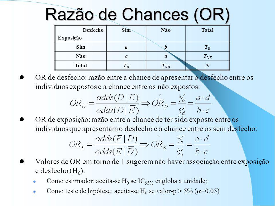 Razão de Chances (OR) OR de desfecho: razão entre a chance de apresentar o desfecho entre os indivíduos expostos e a chance entre os não expostos: OR de exposição: razão entre a chance de ter sido exposto entre os indivíduos que apresentam o desfecho e a chance entre os sem desfecho: Valores de OR em torno de 1 sugerem não haver associação entre exposição e desfecho (H 0 ): Como estimador: aceita-se H 0 se IC 95% engloba a unidade; Como teste de hipótese: aceita-se H 0 se valor-p > 5% ( =0,05) Desfecho Exposição SimNãoTotal SimabTETE NãocdT NE TotalTDTD T ND N