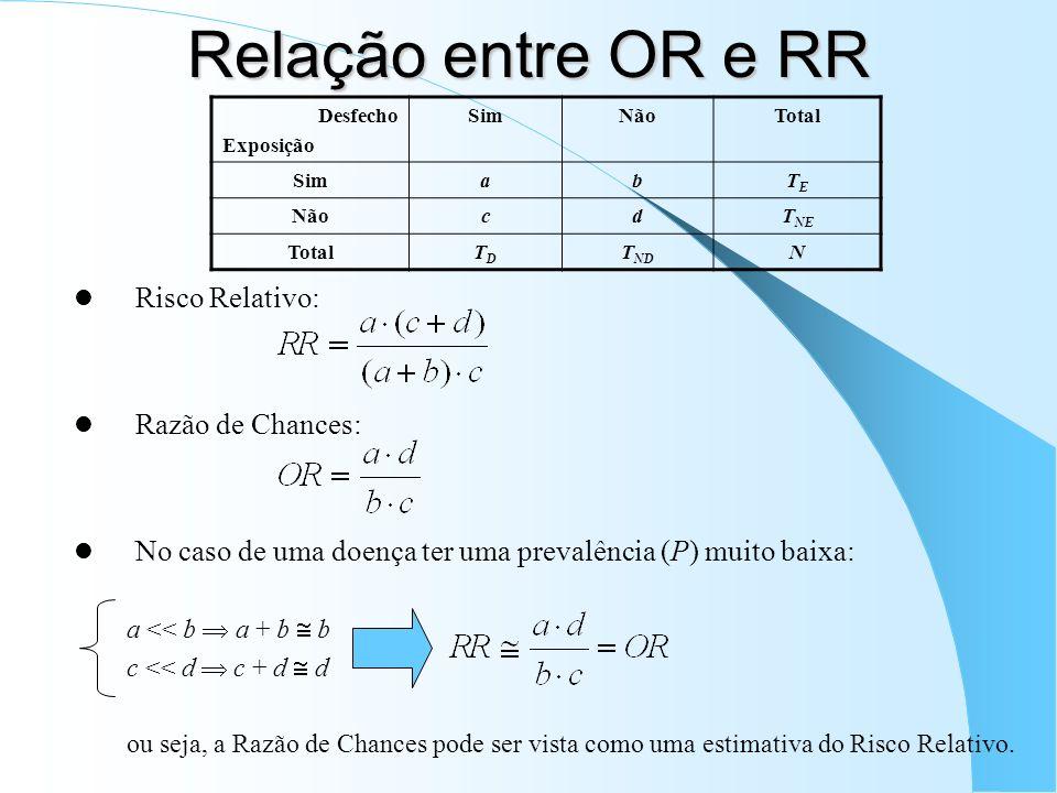 Relação entre OR e RR Risco Relativo: Razão de Chances: No caso de uma doença ter uma prevalência (P) muito baixa: a << b a + b b c << d c + d d ou seja, a Razão de Chances pode ser vista como uma estimativa do Risco Relativo.