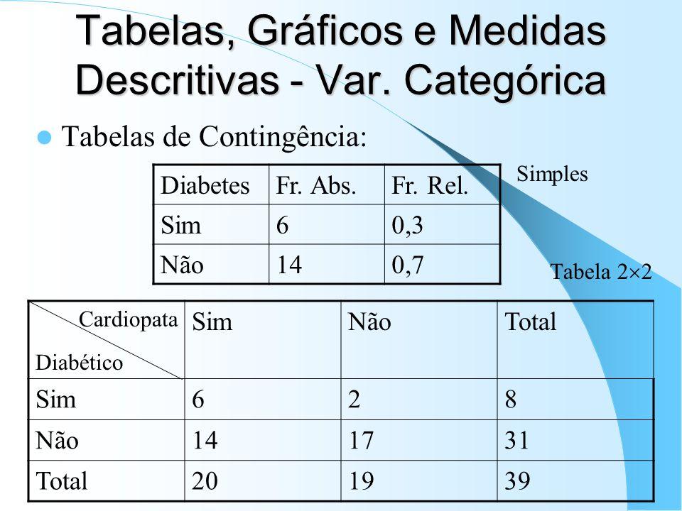 Tabelas, Gráficos e Medidas Descritivas - Var. Categórica Tabelas de Contingência: Simples Tabela 2 2 DiabetesFr. Abs.Fr. Rel. Sim60,3 Não140,7 Cardio