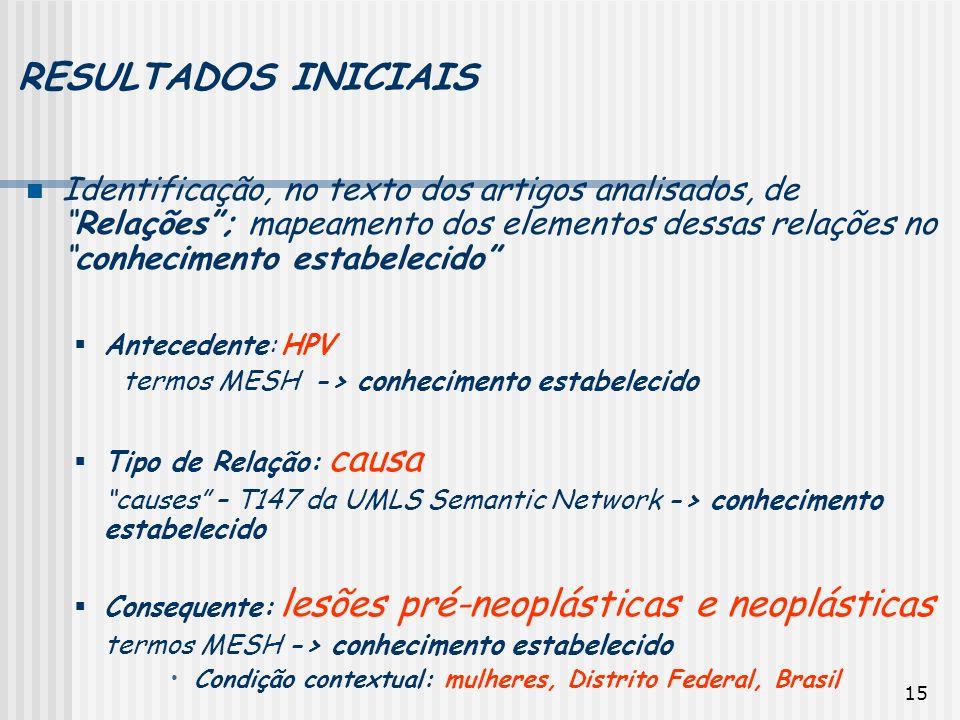 15 RESULTADOS INICIAIS Identificação, no texto dos artigos analisados, deRelações; mapeamento dos elementos dessas relações noconhecimento estabelecid