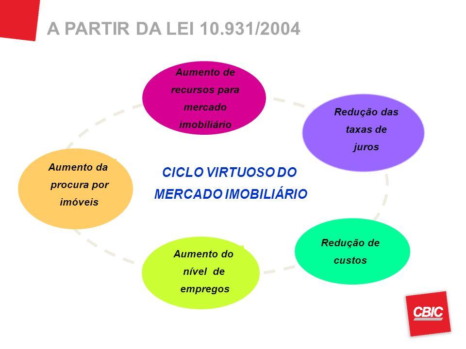 A PARTIR DA LEI 10.931/2004 Redução das taxas de juros Redução de custos Aumento do nível de empregos Aumento da procura por imóveis Aumento de recursos para mercado imobiliário CICLO VIRTUOSO DO MERCADO IMOBILIÁRIO