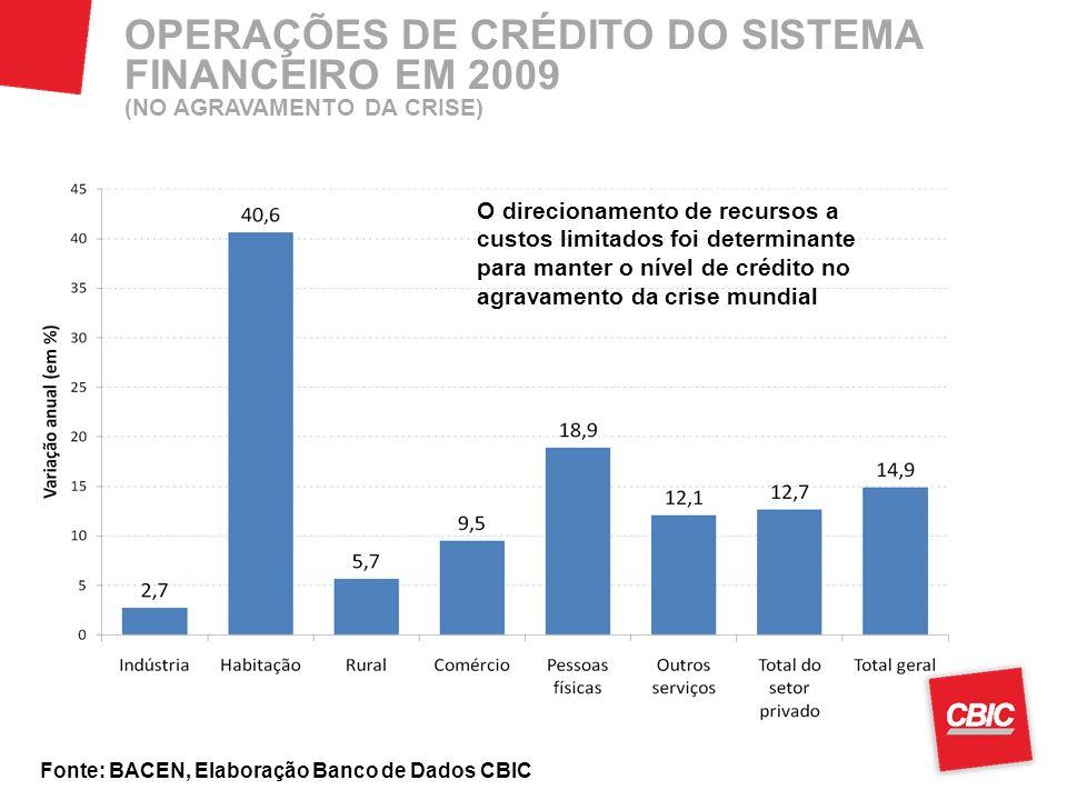 Fonte: BACEN, Elaboração Banco de Dados CBIC OPERAÇÕES DE CRÉDITO DO SISTEMA FINANCEIRO EM 2009 (NO AGRAVAMENTO DA CRISE) O direcionamento de recursos a custos limitados foi determinante para manter o nível de crédito no agravamento da crise mundial