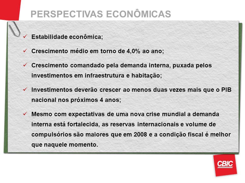 PERSPECTIVAS ECONÔMICAS Fontes.: Ministério da Fazendfa, CBIC Estabilidade econômica; Crescimento médio em torno de 4,0% ao ano; Crescimento comandado pela demanda interna, puxada pelos investimentos em infraestrutura e habitação; Investimentos deverão crescer ao menos duas vezes mais que o PIB nacional nos próximos 4 anos; Mesmo com expectativas de uma nova crise mundial a demanda interna está fortalecida, as reservas internacionais e volume de compulsórios são maiores que em 2008 e a condição fiscal é melhor que naquele momento.