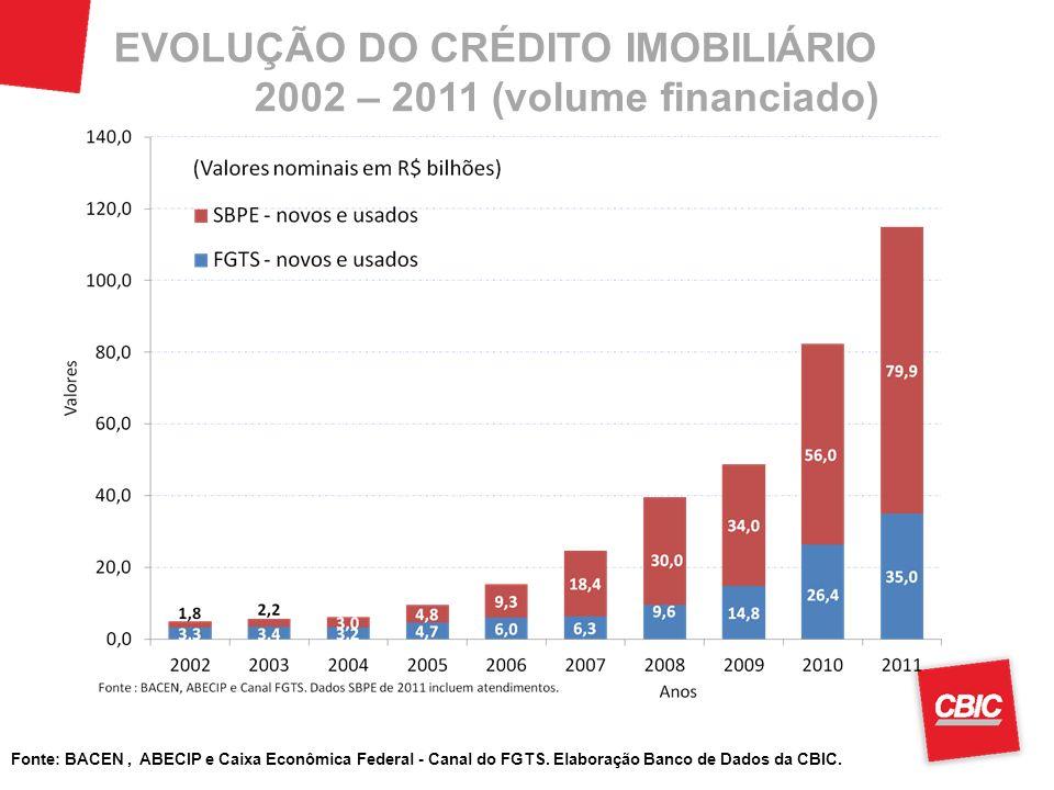 Fonte: BACEN, ABECIP e Caixa Econômica Federal - Canal do FGTS. Elaboração Banco de Dados da CBIC. EVOLUÇÃO DO CRÉDITO IMOBILIÁRIO 2002 – 2011 (volume