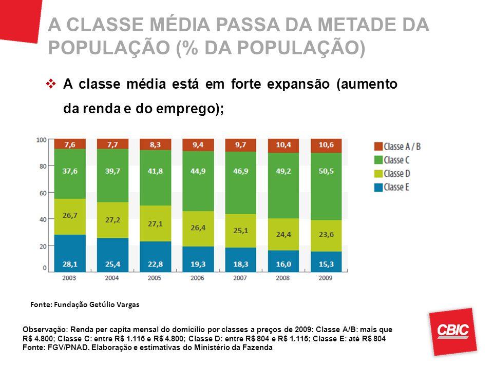 A CLASSE MÉDIA PASSA DA METADE DA POPULAÇÃO (% DA POPULAÇÃO) Observação: Renda per capita mensal do domicílio por classes a preços de 2009: Classe A/B: mais que R$ 4.800; Classe C: entre R$ 1.115 e R$ 4.800; Classe D: entre R$ 804 e R$ 1.115; Classe E: até R$ 804 Fonte: FGV/PNAD.