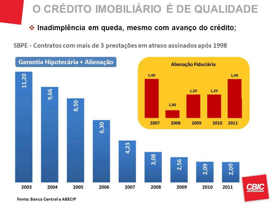 Fonte: Banco Central e ABECIP O CRÉDITO IMOBILIÁRIO É DE QUALIDADE SBPE - Contratos com mais de 3 prestações em atraso assinados após 1998 Garantia Hipotecária + Alienação Inadimplência em queda, mesmo com avanço do crédito;