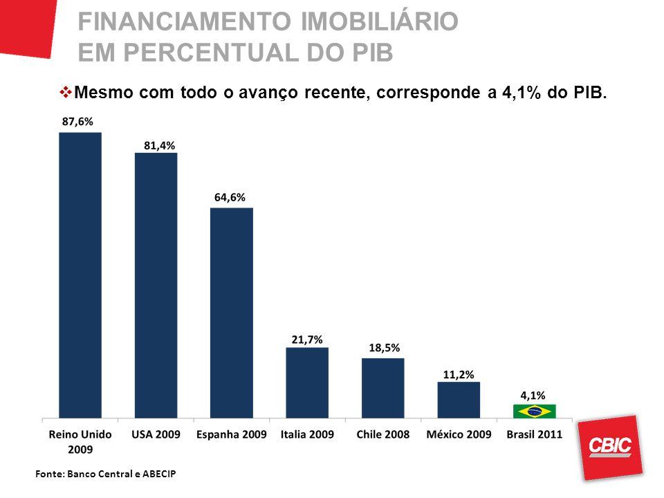 Fonte: Banco Central e ABECIP FINANCIAMENTO IMOBILIÁRIO EM PERCENTUAL DO PIB Mesmo com todo o avanço recente, corresponde a 4,1% do PIB.