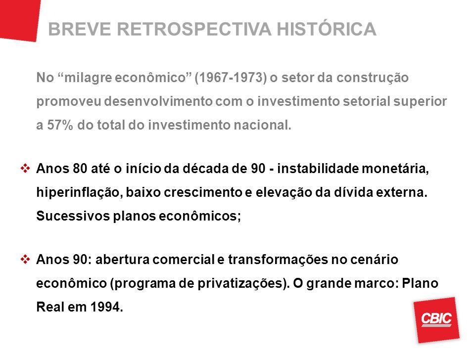 BREVE RETROSPECTIVA HISTÓRICA No milagre econômico (1967-1973) o setor da construção promoveu desenvolvimento com o investimento setorial superior a 57% do total do investimento nacional.