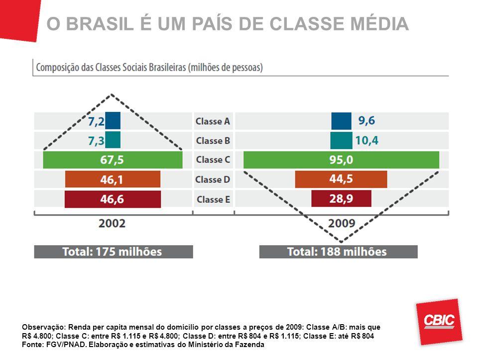 O BRASIL É UM PAÍS DE CLASSE MÉDIA Observação: Renda per capita mensal do domicílio por classes a preços de 2009: Classe A/B: mais que R$ 4.800; Classe C: entre R$ 1.115 e R$ 4.800; Classe D: entre R$ 804 e R$ 1.115; Classe E: até R$ 804 Fonte: FGV/PNAD.