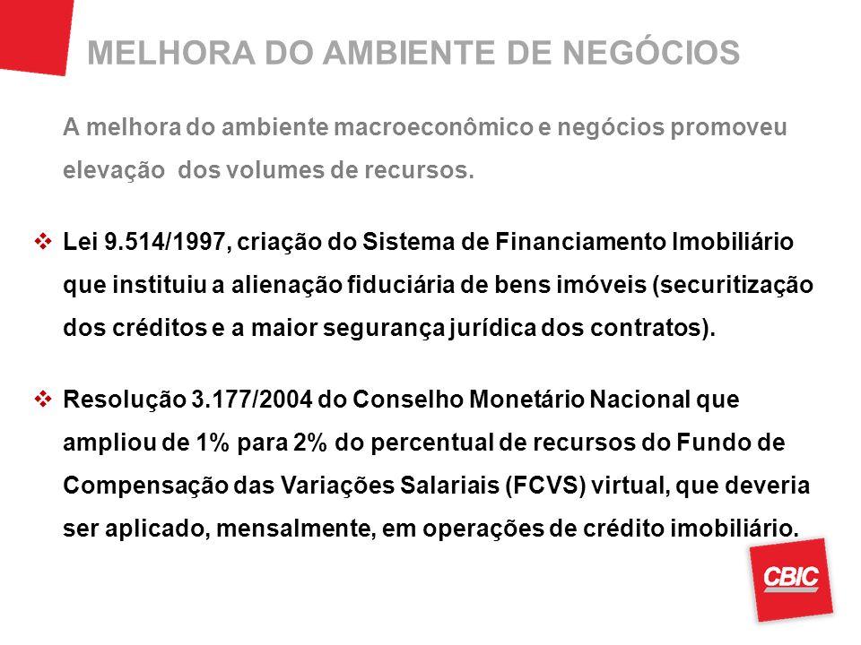 MELHORA DO AMBIENTE DE NEGÓCIOS A melhora do ambiente macroeconômico e negócios promoveu elevação dos volumes de recursos. Lei 9.514/1997, criação do