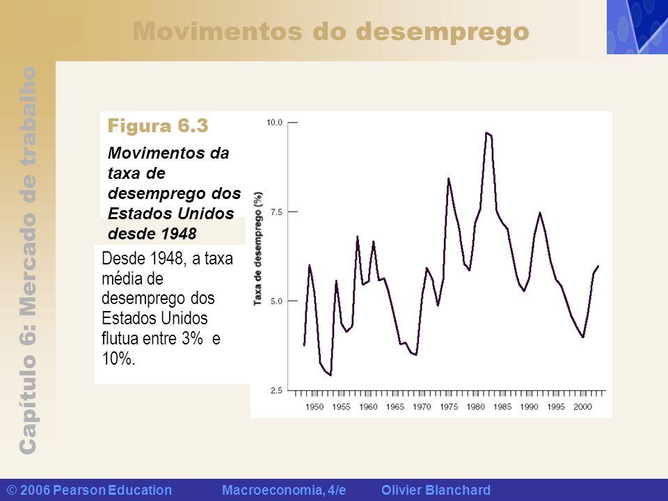 Capítulo 6: Mercado de trabalho © 2006 Pearson Education Macroeconomia, 4/e Olivier Blanchard Movimentos do desemprego Desde 1948, a taxa média de des