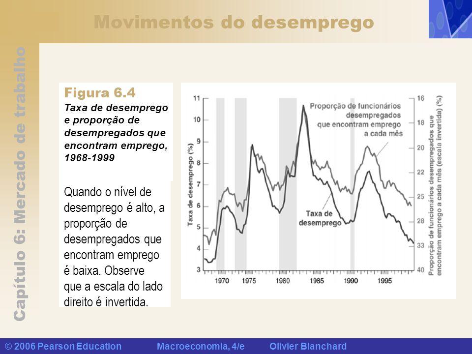 Capítulo 6: Mercado de trabalho © 2006 Pearson Education Macroeconomia, 4/e Olivier Blanchard Movimentos do desemprego Quando o nível de desemprego é