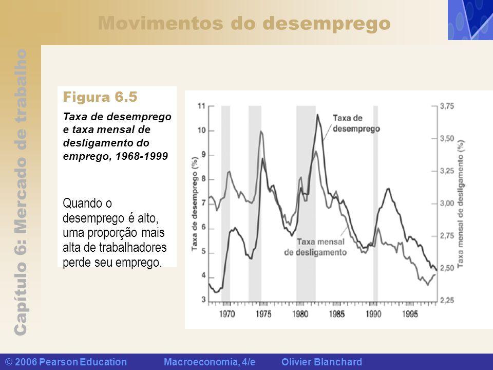 Capítulo 6: Mercado de trabalho © 2006 Pearson Education Macroeconomia, 4/e Olivier Blanchard Movimentos do desemprego Taxa de desemprego e taxa mensa