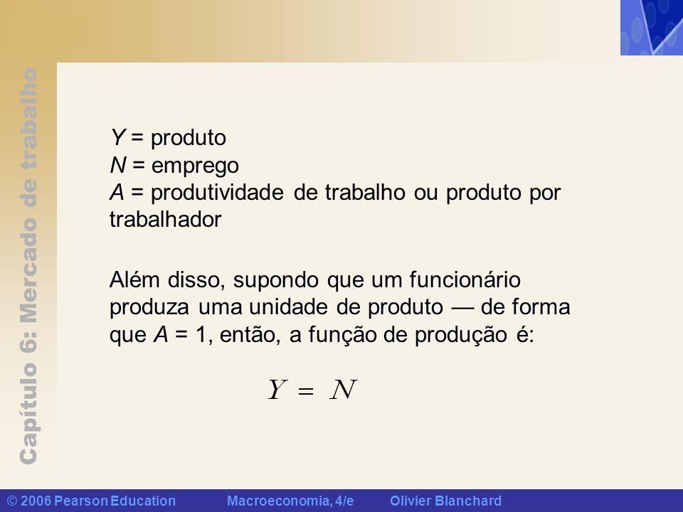 Capítulo 6: Mercado de trabalho © 2006 Pearson Education Macroeconomia, 4/e Olivier Blanchard Y = produto N = emprego A = ou produto por trabalhador Y