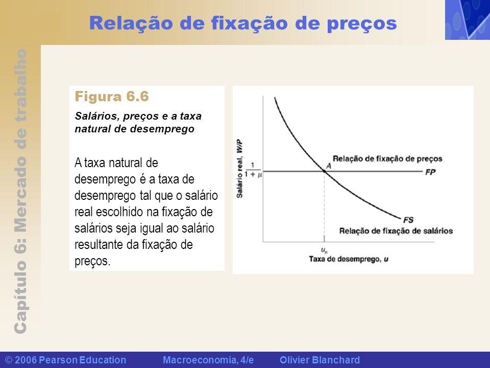 Capítulo 6: Mercado de trabalho © 2006 Pearson Education Macroeconomia, 4/e Olivier Blanchard Relação de fixação de preços Salários, preços e a taxa n