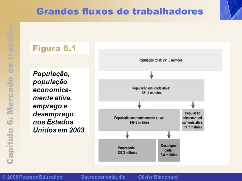 Capítulo 6: Mercado de trabalho © 2006 Pearson Education Macroeconomia, 4/e Olivier Blanchard Grandes fluxos de trabalhadores Figura 6.1 População, po