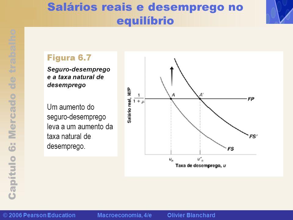 Capítulo 6: Mercado de trabalho © 2006 Pearson Education Macroeconomia, 4/e Olivier Blanchard Salários reais e desemprego no equilíbrio Um aumento do
