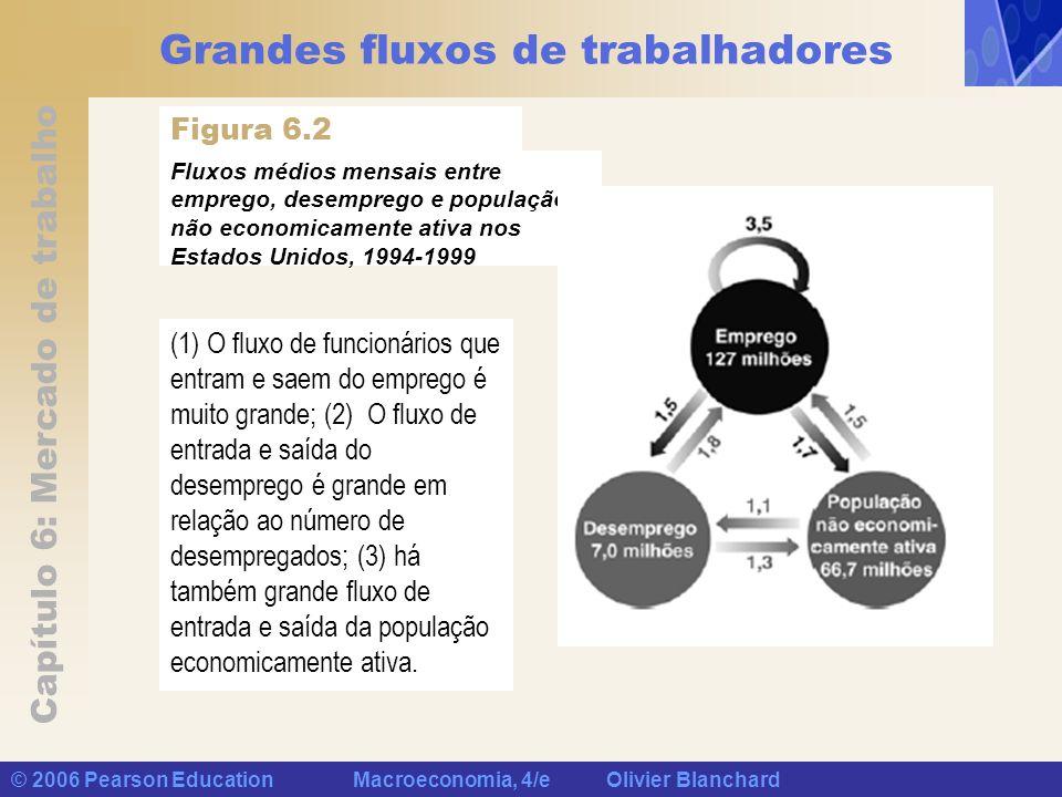 Capítulo 6: Mercado de trabalho © 2006 Pearson Education Macroeconomia, 4/e Olivier Blanchard Grandes fluxos de trabalhadores (1) O fluxo de funcionár