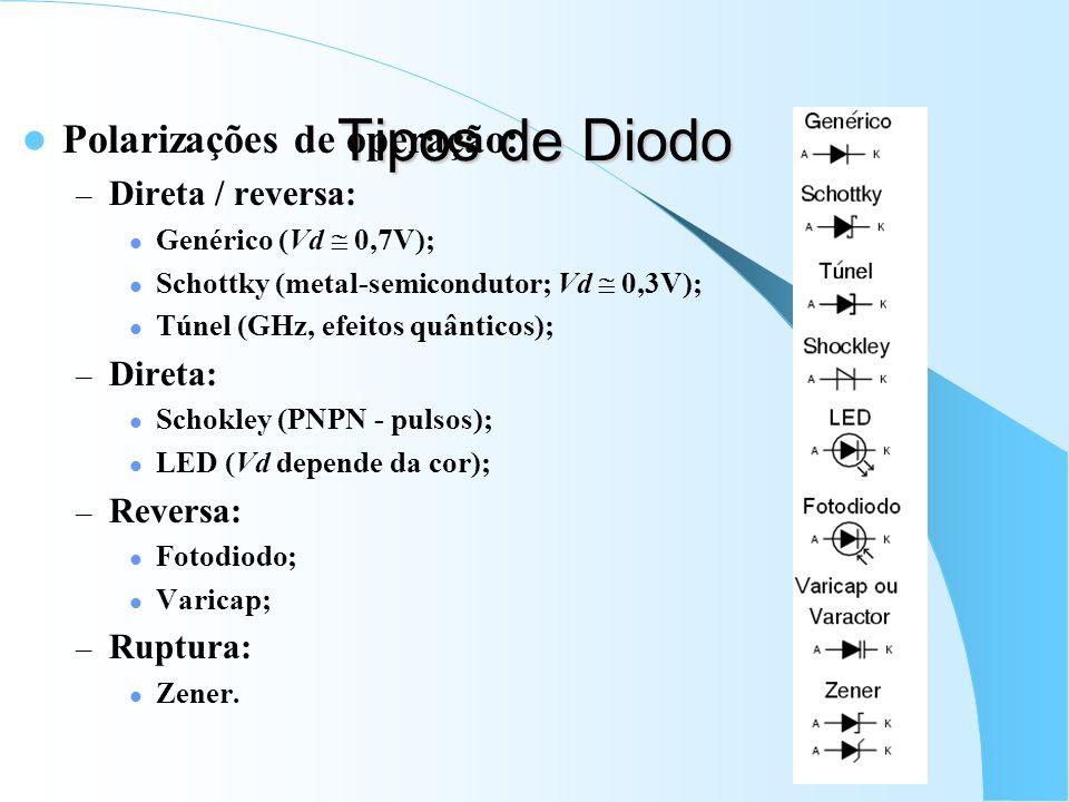 Tipos de Diodo Polarizações de operação: – Direta / reversa: Genérico (Vd 0,7V); Schottky (metal-semicondutor; Vd 0,3V); Túnel (GHz, efeitos quânticos