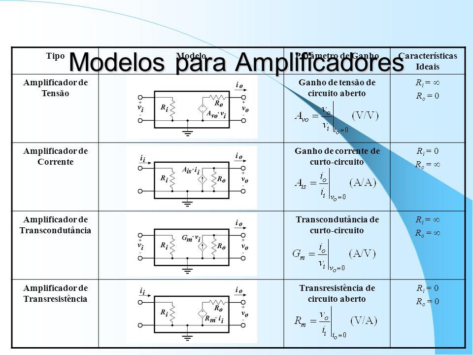 Modelos para Amplificadores TipoModeloParâmetro de GanhoCaracterísticas Ideais Amplificador de Tensão Ganho de tensão de circuito aberto R i = R o = 0