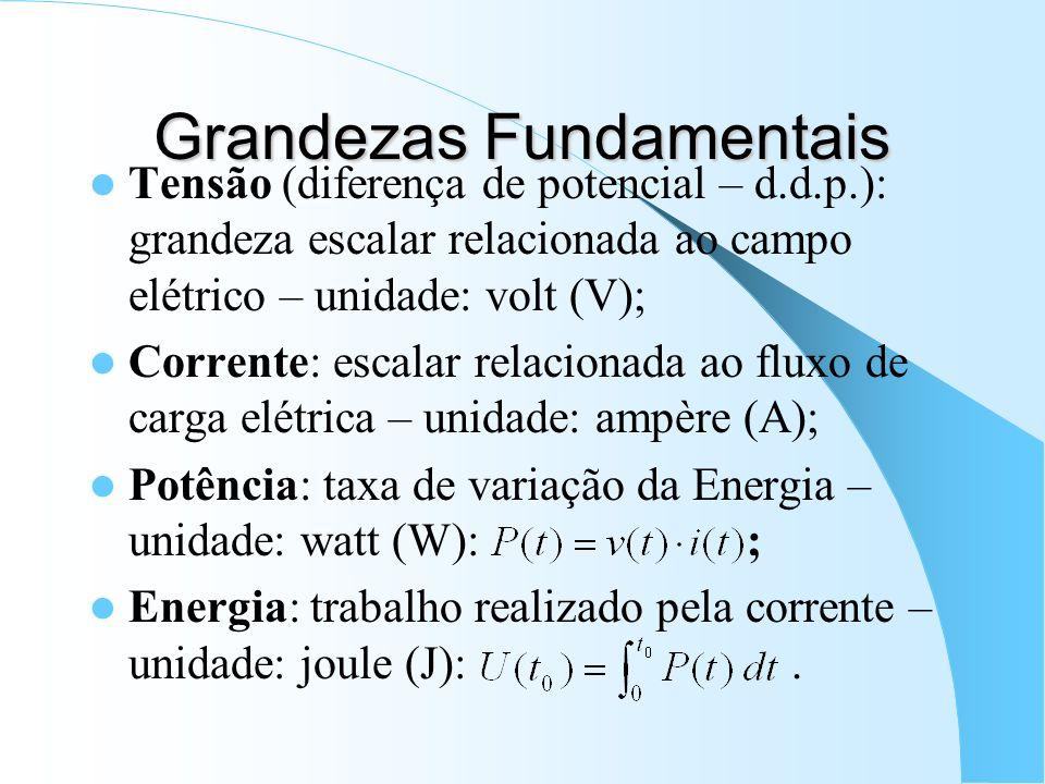 Grandezas Fundamentais Tensão (diferença de potencial – d.d.p.): grandeza escalar relacionada ao campo elétrico – unidade: volt (V); Corrente: escalar