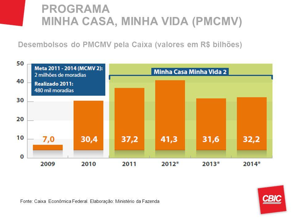 PROGRAMA MINHA CASA, MINHA VIDA (PMCMV) Desembolsos do PMCMV pela Caixa (valores em R$ bilhões) Fonte: Caixa Econômica Federal. Elaboração: Ministério