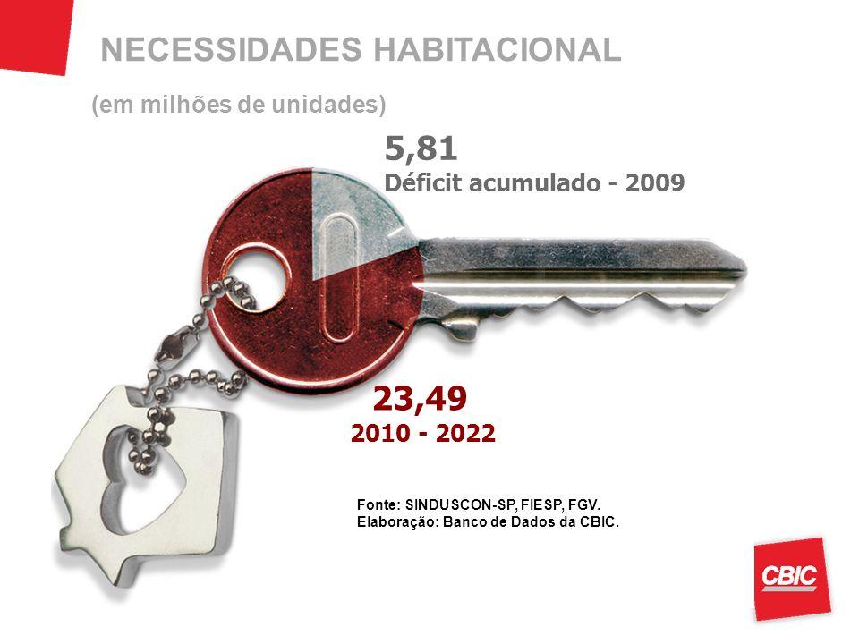 (em milhões de unidades) Fonte: SINDUSCON-SP, FIESP, FGV. Elaboração: Banco de Dados da CBIC. NECESSIDADES HABITACIONAL 5,81 Déficit acumulado - 2009