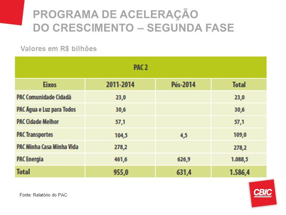 PROGRAMA DE ACELERAÇÃO DO CRESCIMENTO – SEGUNDA FASE Valores em R$ bilhões Fonte: Relatório do PAC