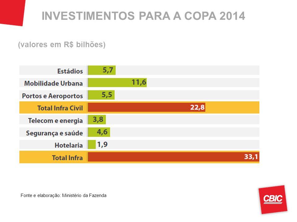 INVESTIMENTOS PARA A COPA 2014 (valores em R$ bilhões) Fonte e elaboração: Ministério da Fazenda