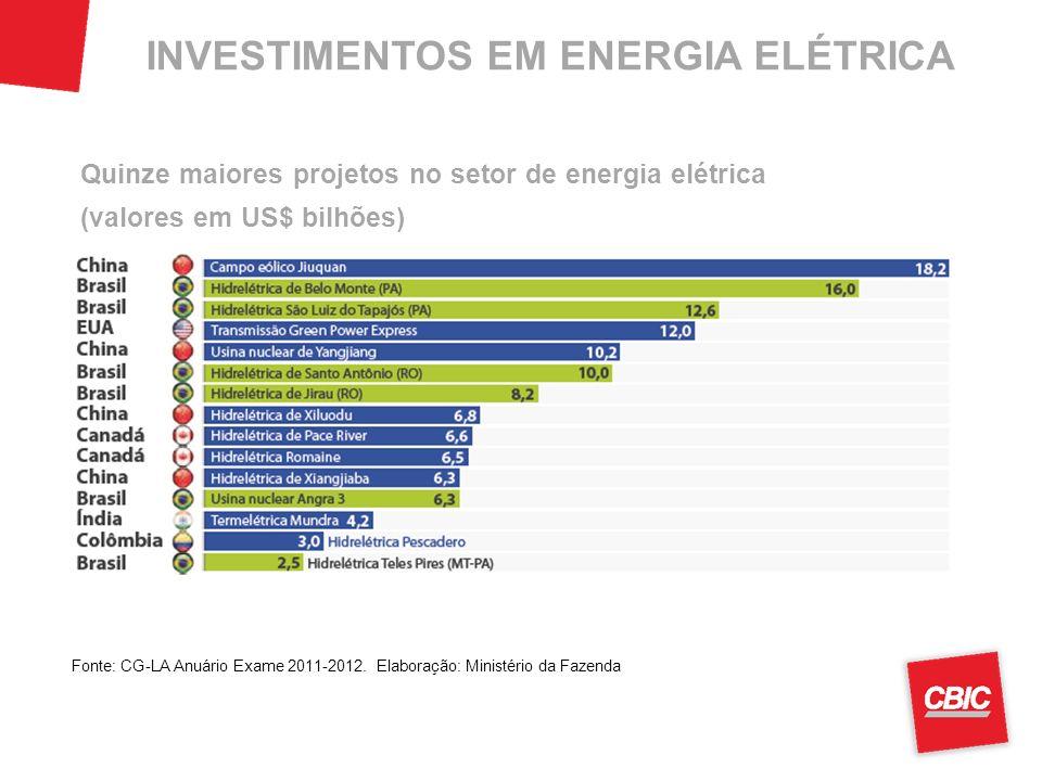 INVESTIMENTOS EM ENERGIA ELÉTRICA Fonte: CG-LA Anuário Exame 2011-2012. Elaboração: Ministério da Fazenda Quinze maiores projetos no setor de energia
