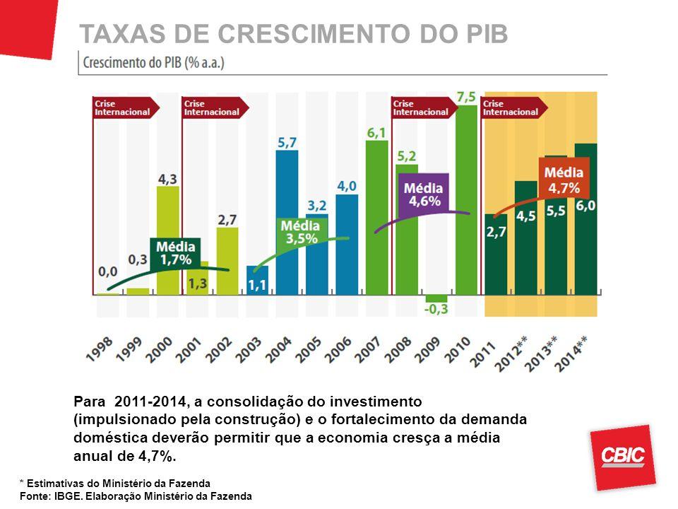 TAXAS DE CRESCIMENTO DO PIB * Estimativas do Ministério da Fazenda Fonte: IBGE. Elaboração Ministério da Fazenda Para 2011-2014, a consolidação do inv