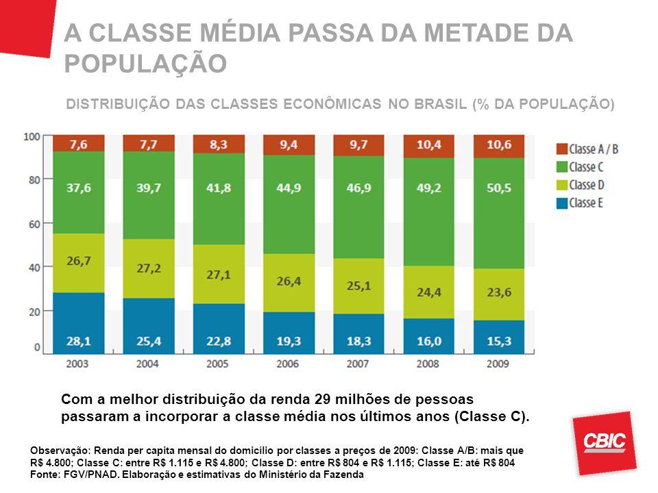 A CLASSE MÉDIA PASSA DA METADE DA POPULAÇÃO Observação: Renda per capita mensal do domicílio por classes a preços de 2009: Classe A/B: mais que R$ 4.8