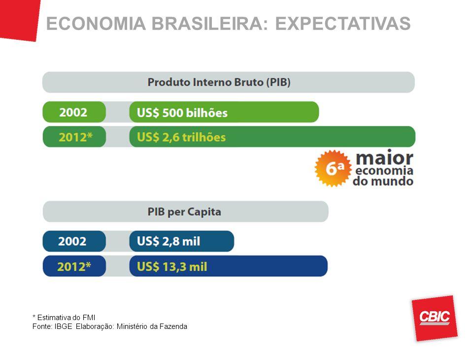 ECONOMIA BRASILEIRA: EXPECTATIVAS * Estimativa do FMI Fonte: IBGE Elaboração: Ministério da Fazenda