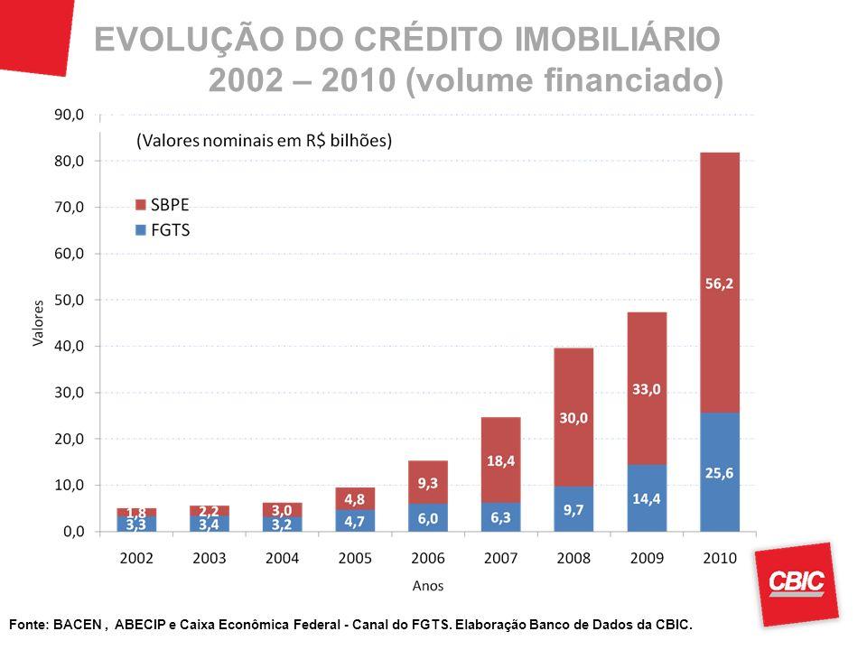 Fonte: BACEN, ABECIP e Caixa Econômica Federal - Canal do FGTS. Elaboração Banco de Dados da CBIC. EVOLUÇÃO DO CRÉDITO IMOBILIÁRIO 2002 – 2010 (volume