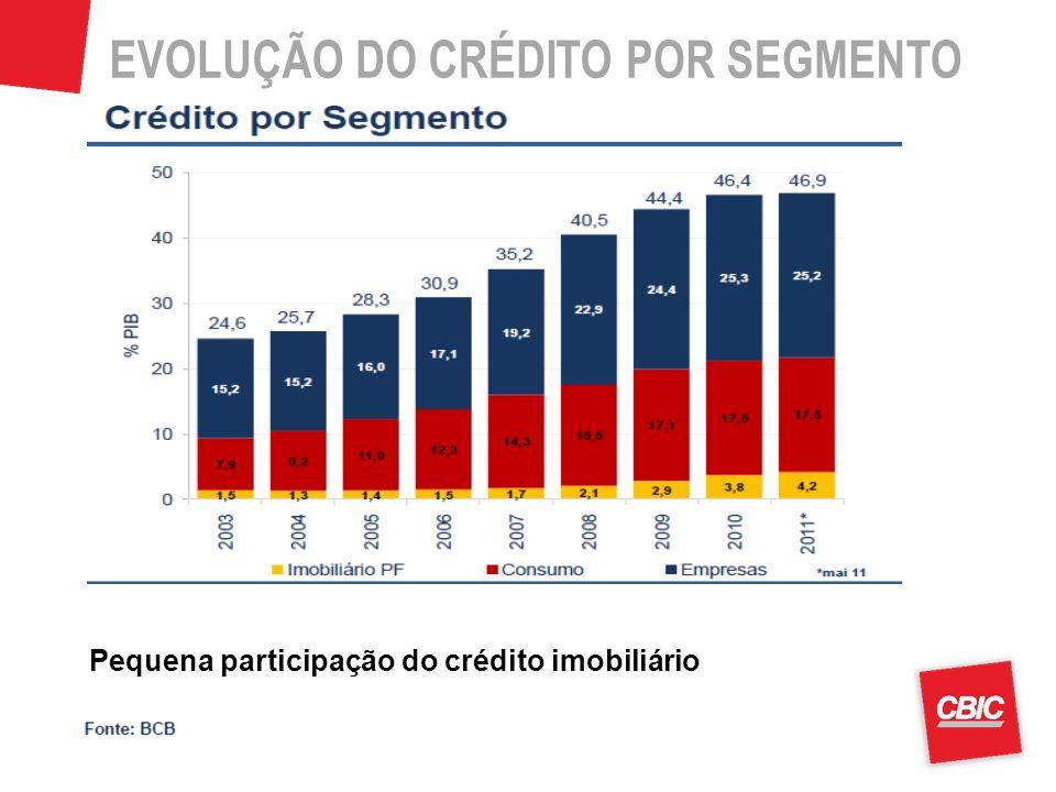 Pequena participação do crédito imobiliário