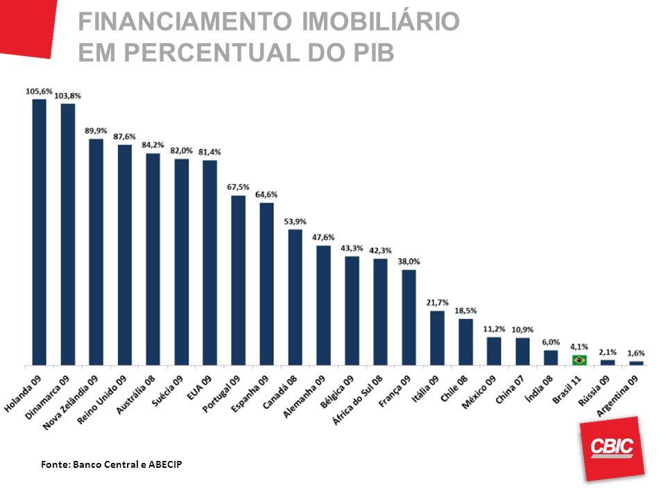 Fonte: Banco Central e ABECIP FINANCIAMENTO IMOBILIÁRIO EM PERCENTUAL DO PIB