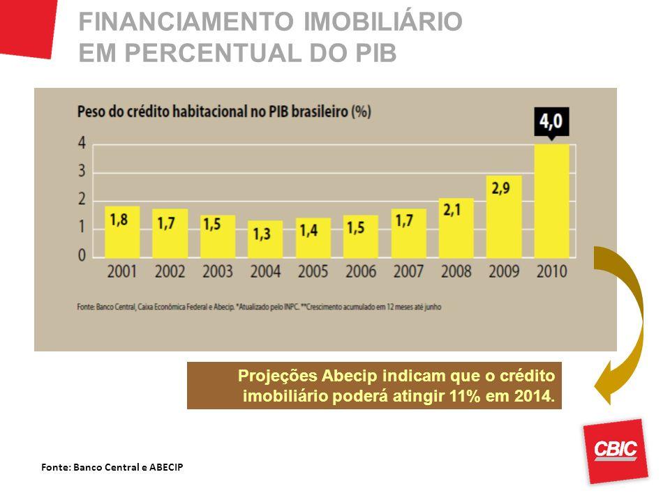 Fonte: Banco Central e ABECIP FINANCIAMENTO IMOBILIÁRIO EM PERCENTUAL DO PIB Projeções Abecip indicam que o crédito imobiliário poderá atingir 11% em