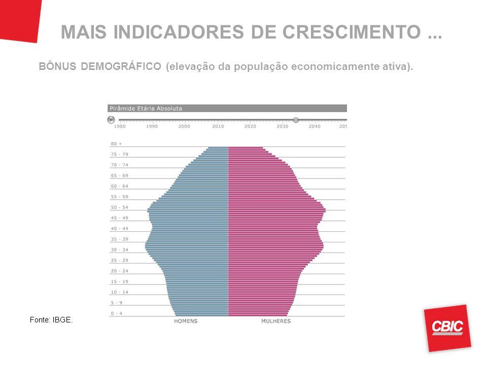 BÔNUS DEMOGRÁFICO (elevação da população economicamente ativa). Fonte: IBGE. MAIS INDICADORES DE CRESCIMENTO...