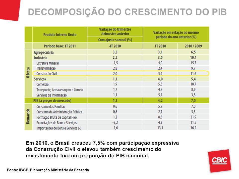 DECOMPOSIÇÃO DO CRESCIMENTO DO PIB Fonte: IBGE. Elaboração Ministério da Fazenda Em 2010, o Brasil cresceu 7,5% com participação expressiva da Constru