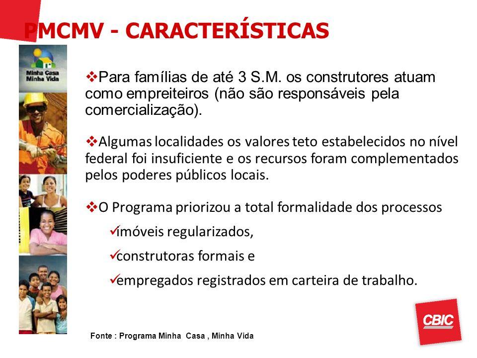 Fonte : Programa Minha Casa, Minha Vida Para famílias de até 3 S.M. os construtores atuam como empreiteiros (não são responsáveis pela comercialização
