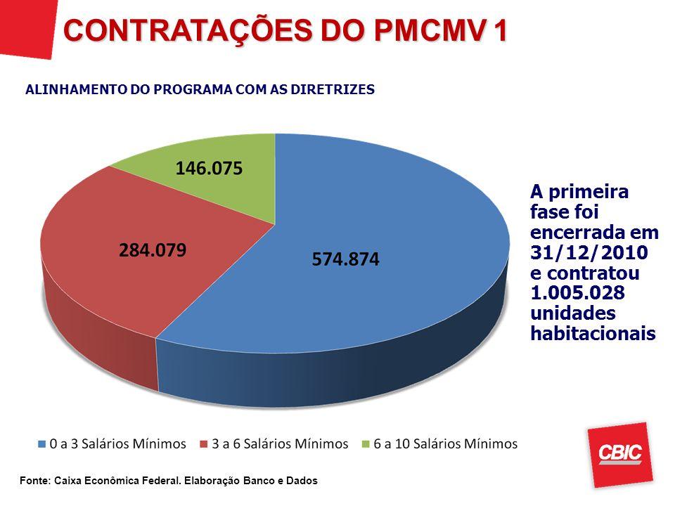 CONTRATAÇÕES DO PMCMV 1 A primeira fase foi encerrada em 31/12/2010 e contratou 1.005.028 unidades habitacionais ALINHAMENTO DO PROGRAMA COM AS DIRETR