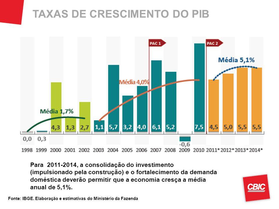 TAXAS DE CRESCIMENTO DO PIB Fonte: IBGE. Elaboração e estimativas do Ministério da Fazenda Para 2011-2014, a consolidação do investimento (impulsionad