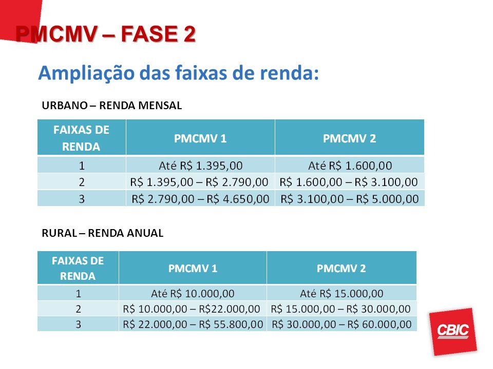 Fonte: Anúncio do PMVMV 2 Ampliação das faixas de renda: PMCMV – FASE 2 URBANO – RENDA MENSAL RURAL – RENDA ANUAL